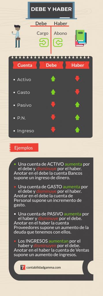 Infografia del Debe y Haber. Teoría del cargo y abono