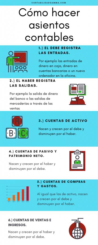 infografía cómo hacer asientos contables