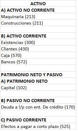 Balance General De Una Empresa Estructura Y Ejemplos