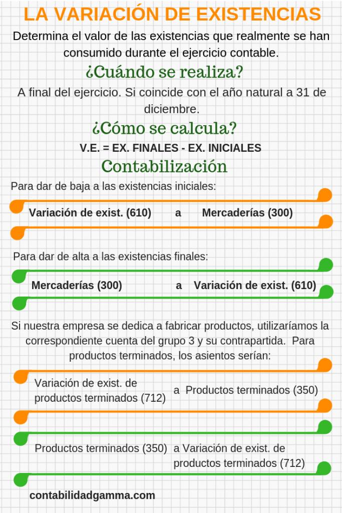 Infografía variación de existencias
