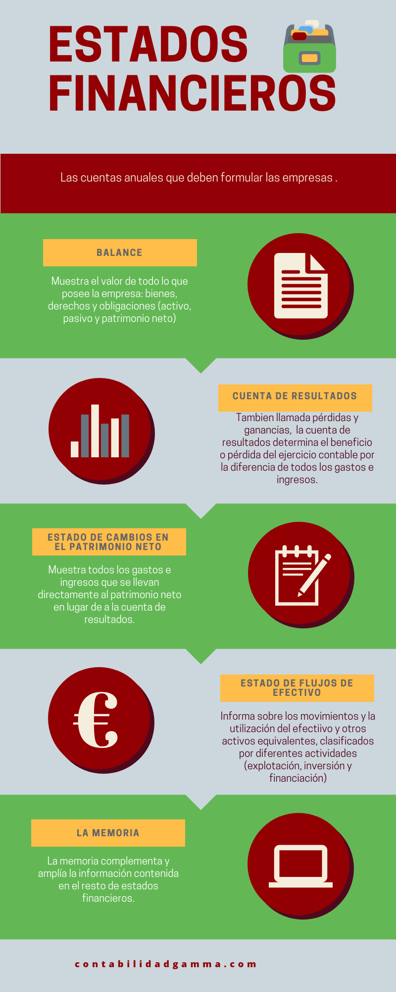 Infografía estados financieros