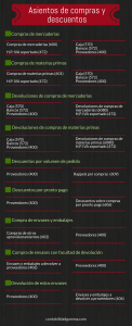 Infografía asientos contables de compras
