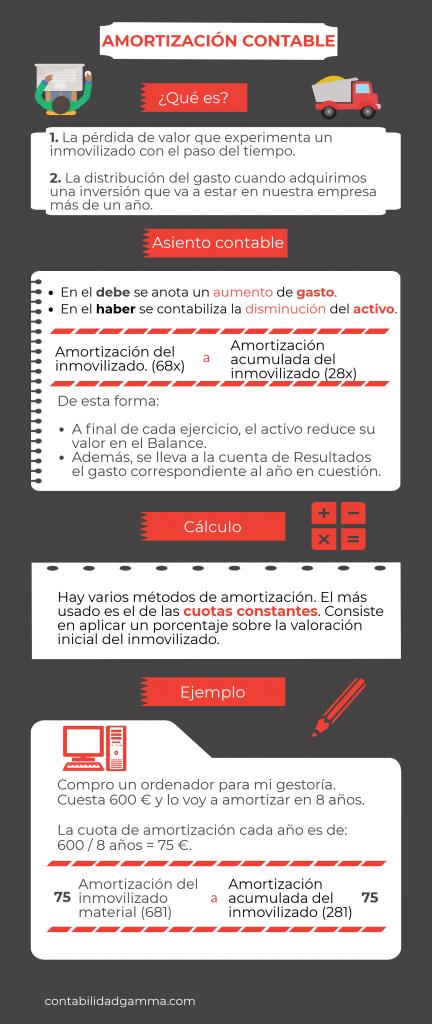 Amortización Contable Ejemplos Y Métodos De Amortización