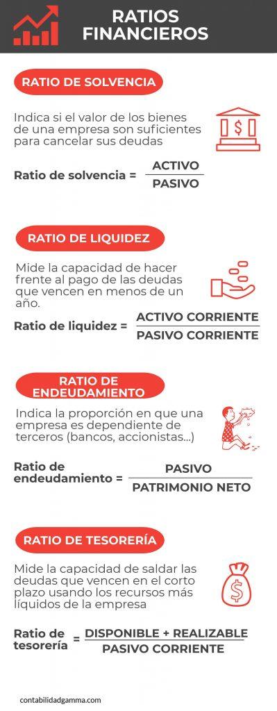 Infografía de los Ratios Financieros
